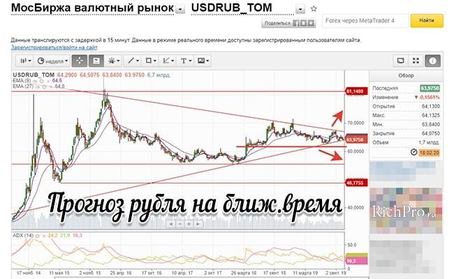 Прогноз курса рубля и доллара на ближайшее время