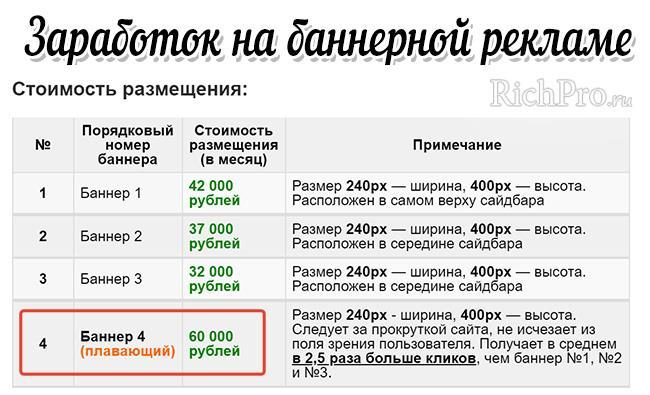 Пример со стоимостью размещения баннерной рекламы