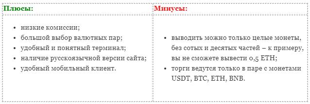 Плюсы и минусы криптовалютной биржи Binance