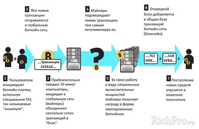 Как работают биткоин-транзакции - схема работы