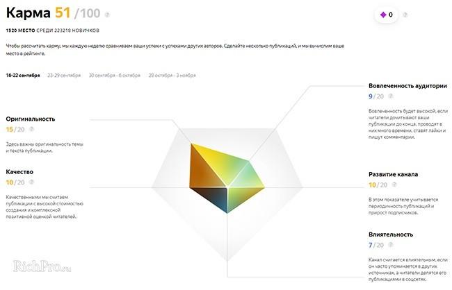Показатели кармы в Яндекс.Дзене