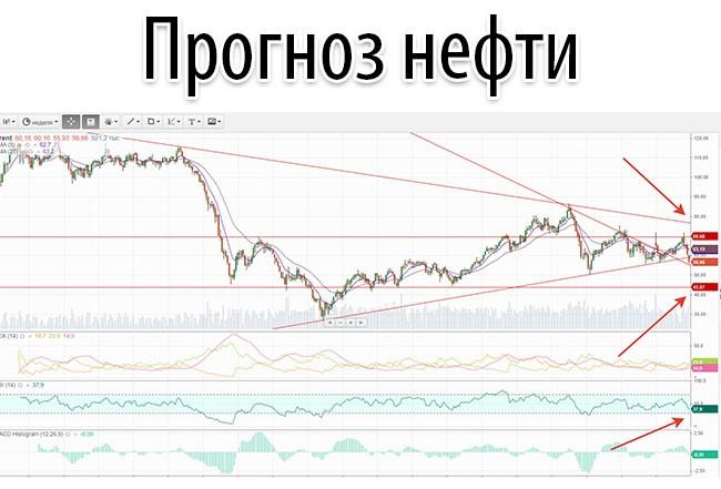 Прогноз нефти на ближайшую неделю - 2020 год