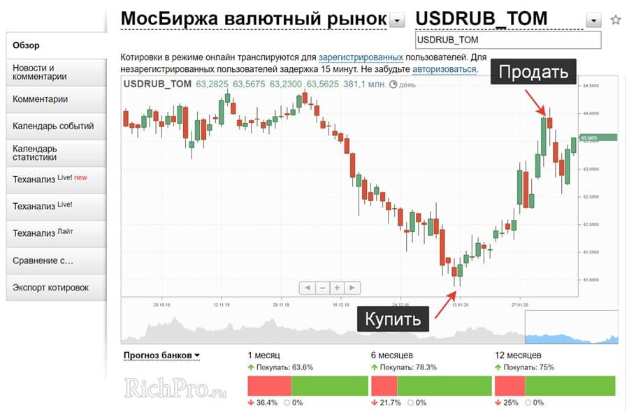 Покупка валюты на валютном рынке