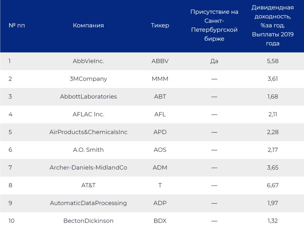 Дивидендные акции американских компаний