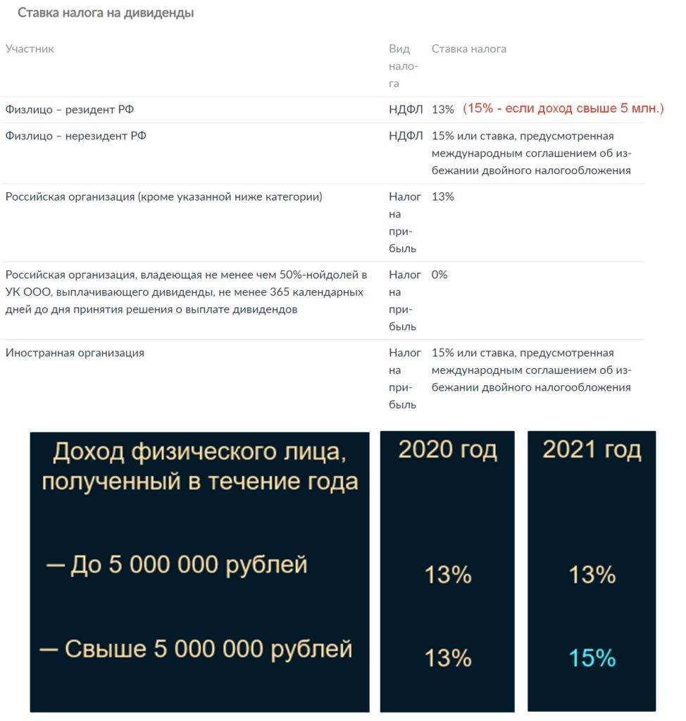 Налогообложение по дивидендам на акции